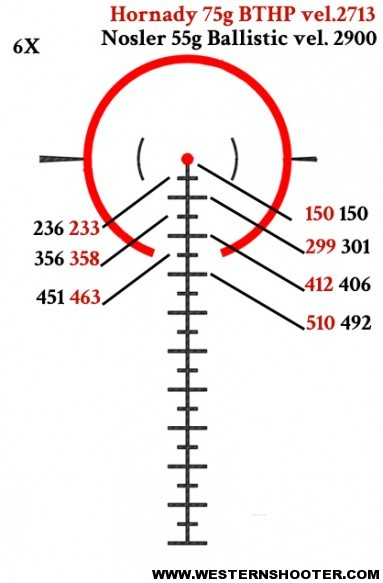 Shown above are the two loads I shoot the most. Both are zeroed at 150 yards. The numbers on the right correlate to the mil holdovers for each load and the numbers on the left correlate to the half-mil holdovers based on my loads. While the holdovers aren't exactly dead on they are more than close enough for first round hits at those ranges.